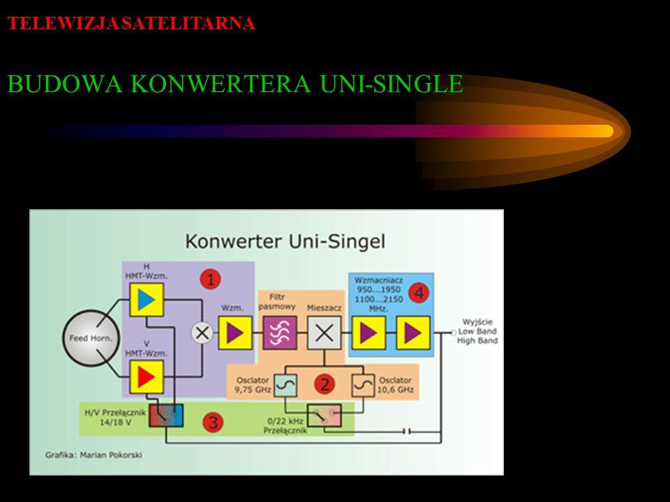 BUDOWA KONWERTERA UNI-SINGLE