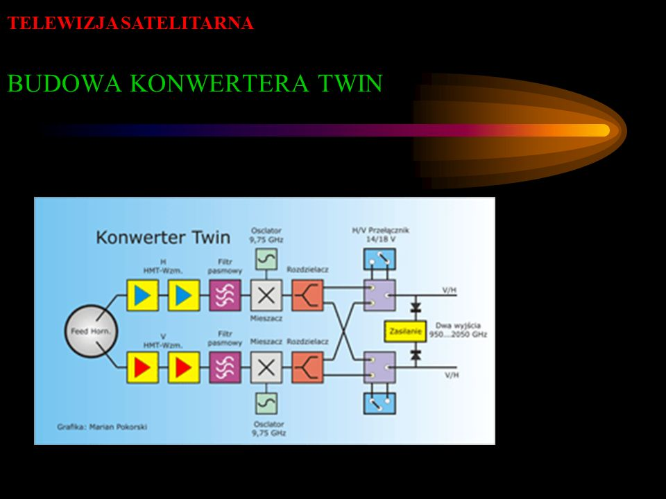 BUDOWA KONWERTERA TWIN