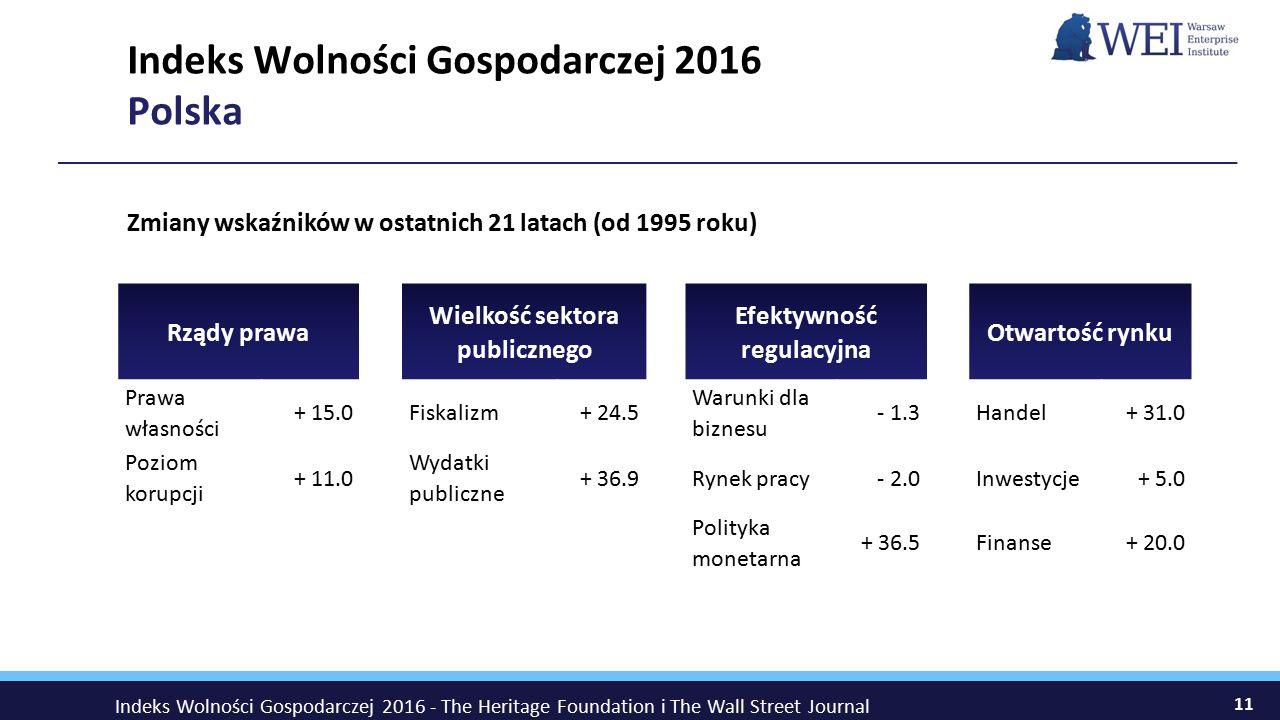 Indeks Wolności Gospodarczej 2016 Polska