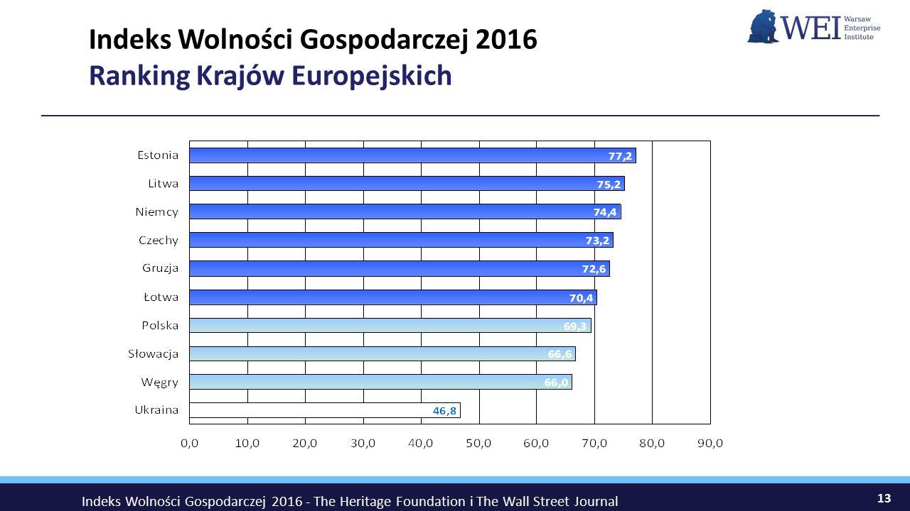 Indeks Wolności Gospodarczej 2016 Ranking Krajów Europejskich
