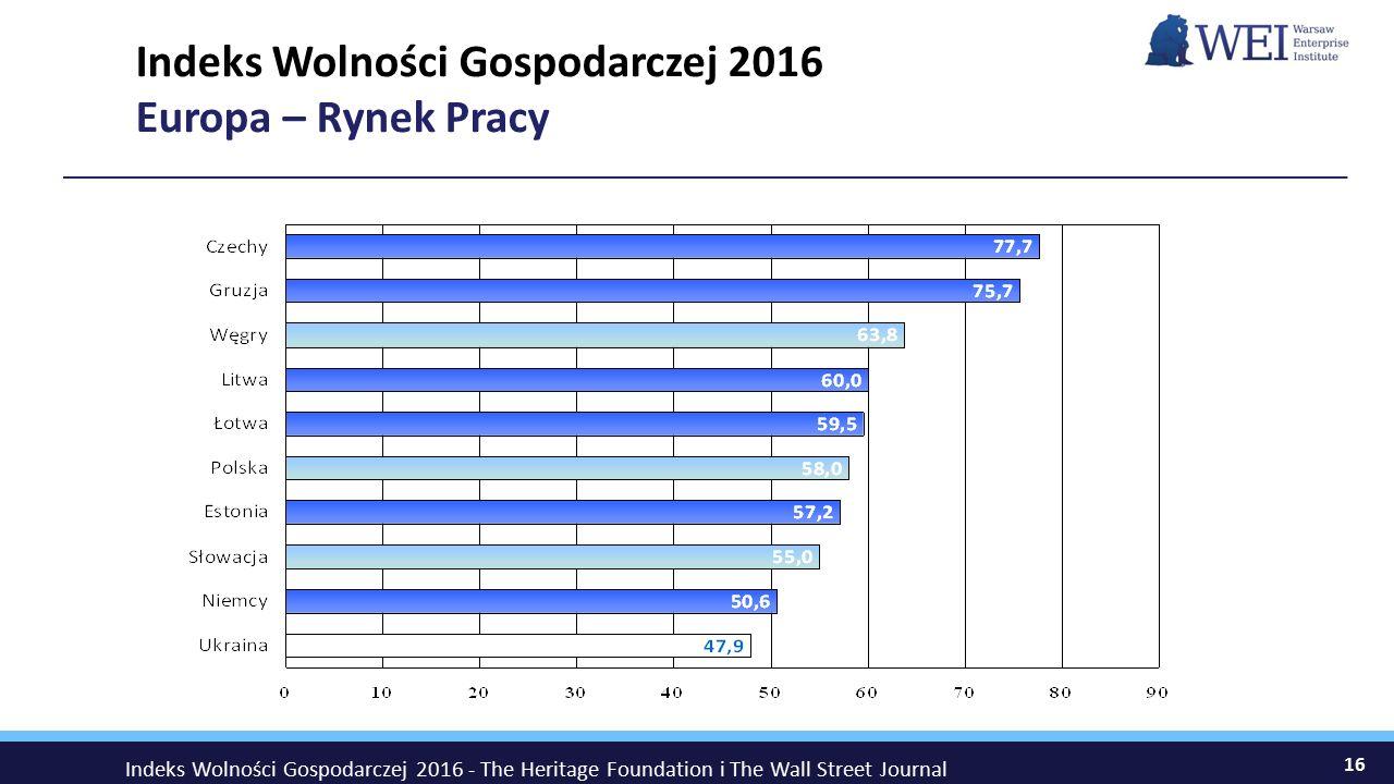 Indeks Wolności Gospodarczej 2016 Europa – Rynek Pracy