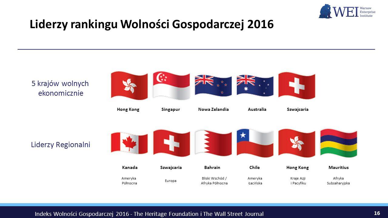 Liderzy rankingu Wolności Gospodarczej 2016