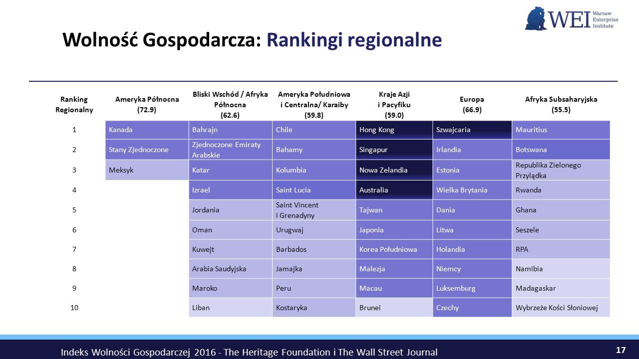 Wolność Gospodarcza: Rankingi regionalne