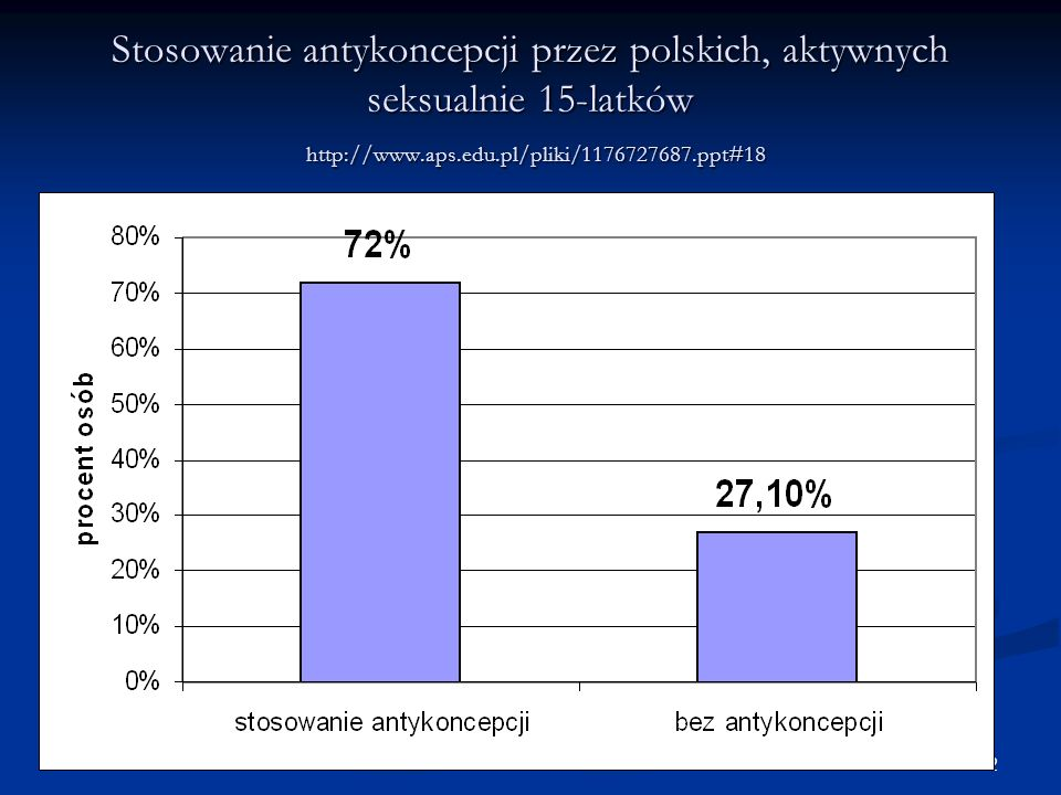 Stosowanie antykoncepcji przez polskich, aktywnych seksualnie 15-latków http://www.aps.edu.pl/pliki/1176727687.ppt#18