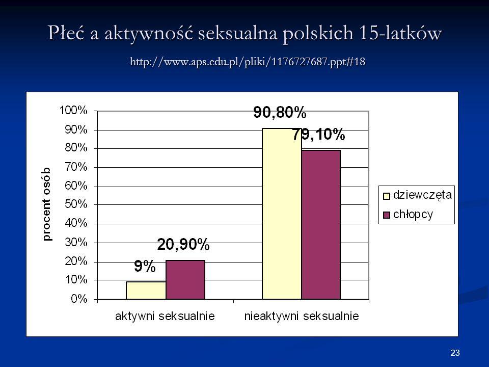 Płeć a aktywność seksualna polskich 15-latków http://www. aps. edu