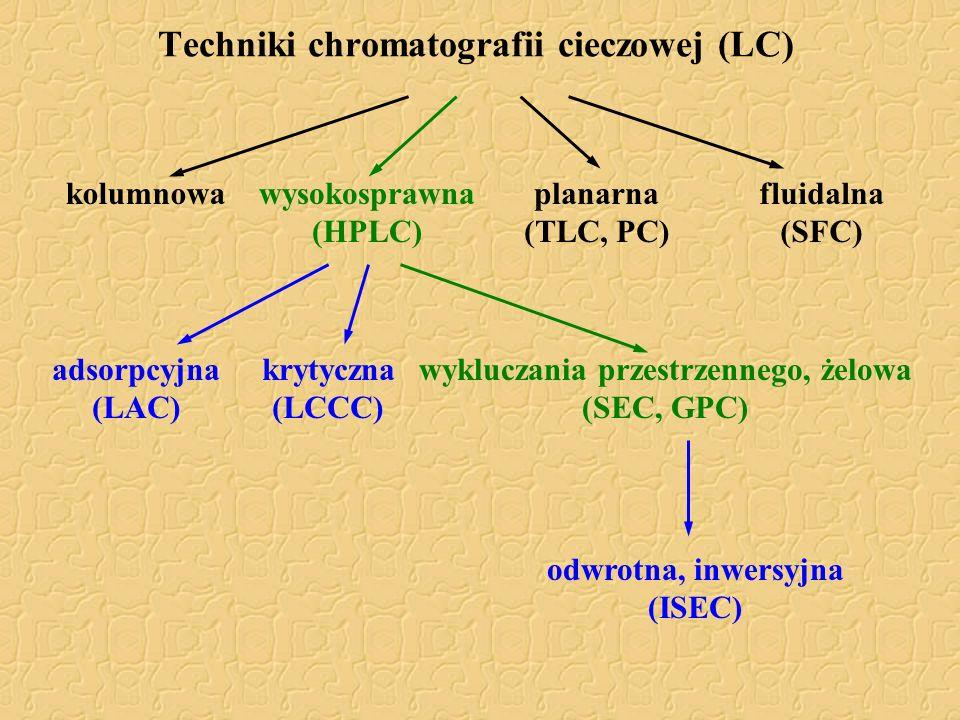 Techniki chromatografii cieczowej (LC)