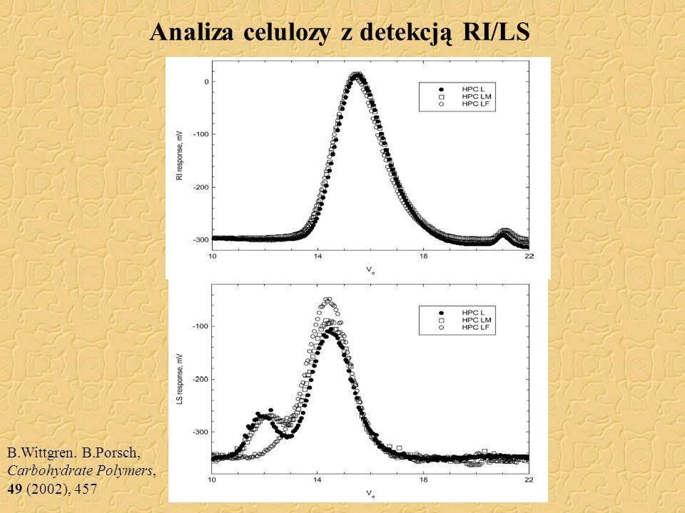 Analiza celulozy z detekcją RI/LS