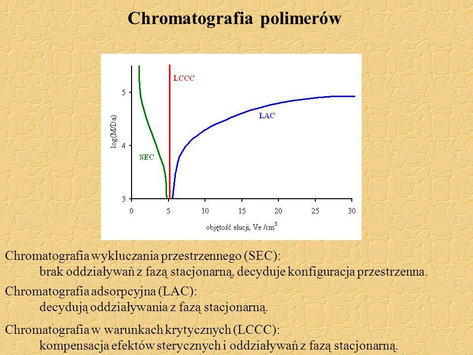Chromatografia polimerów
