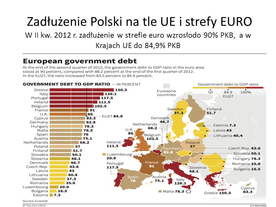 Zadłużenie Polski na tle UE i strefy EURO W II kw. 2012 r