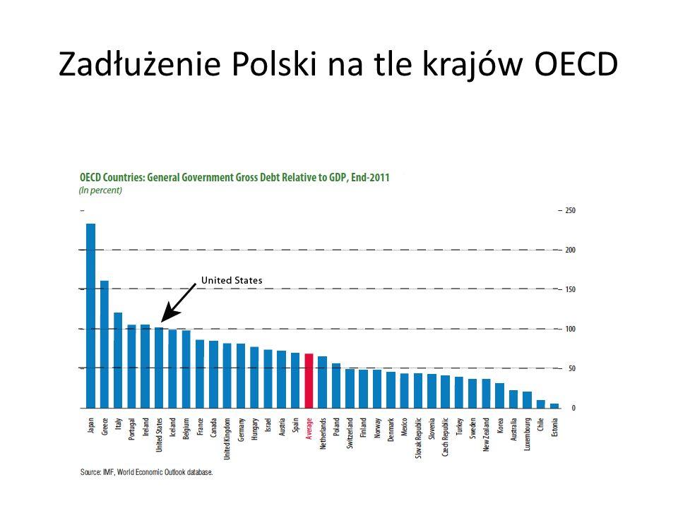 Zadłużenie Polski na tle krajów OECD