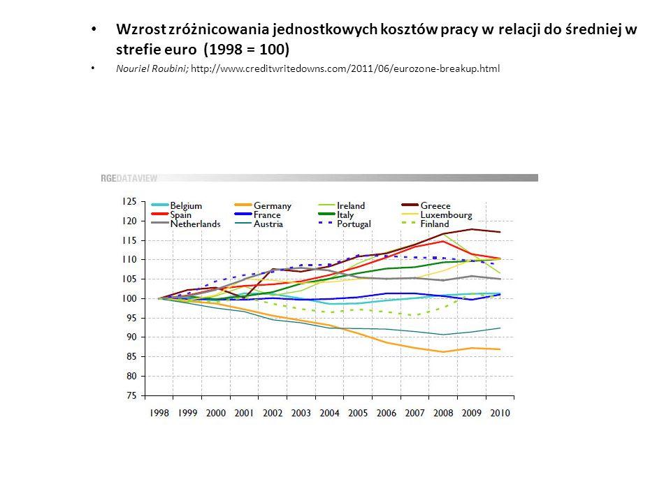 Wzrost zróżnicowania jednostkowych kosztów pracy w relacji do średniej w strefie euro (1998 = 100)