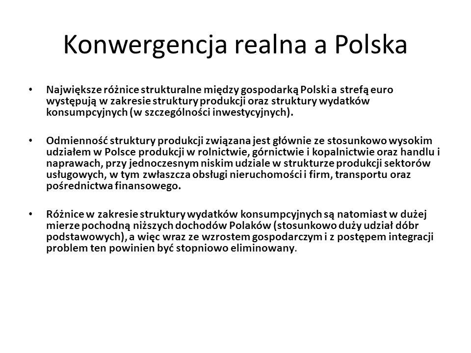 Konwergencja realna a Polska