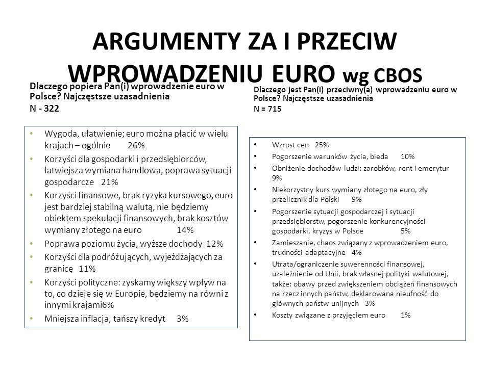 ARGUMENTY ZA I PRZECIW WPROWADZENIU EURO wg CBOS