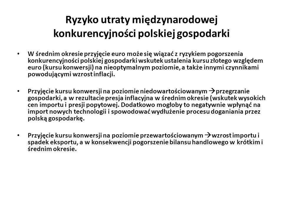 Ryzyko utraty międzynarodowej konkurencyjności polskiej gospodarki