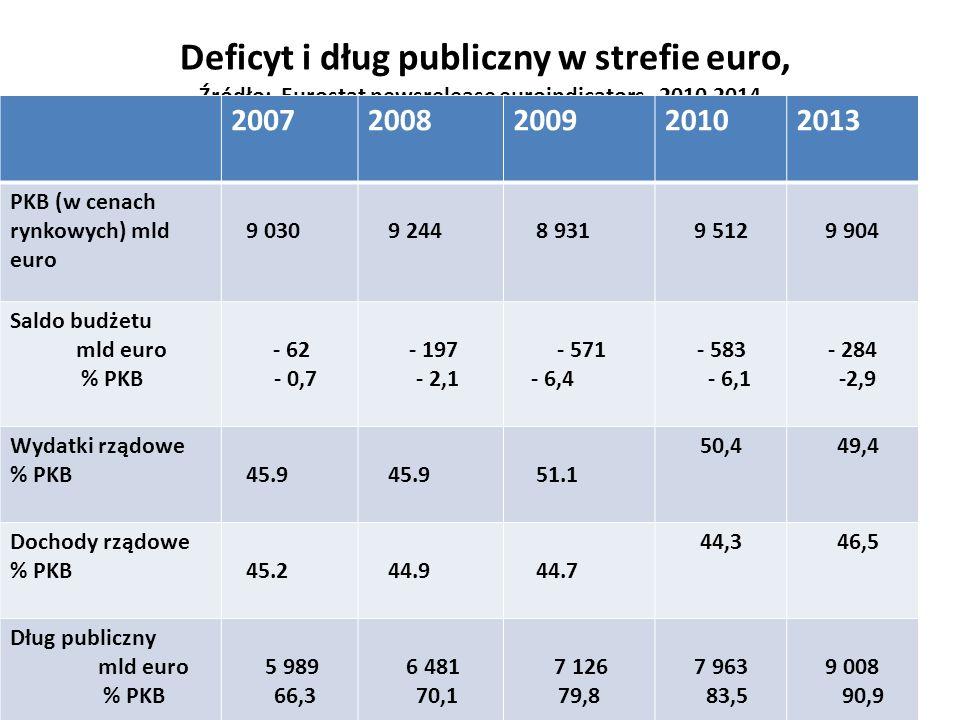 Deficyt i dług publiczny w strefie euro, Źródło: Eurostat newsrelease euroindicators , 2010,2014