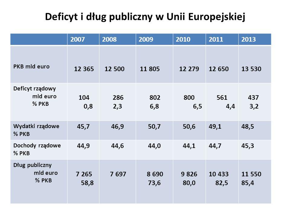 Deficyt i dług publiczny w Unii Europejskiej