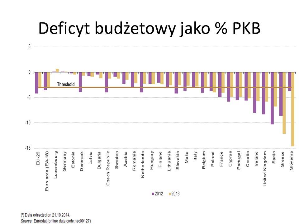 Deficyt budżetowy jako % PKB