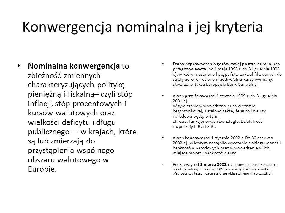 Konwergencja nominalna i jej kryteria
