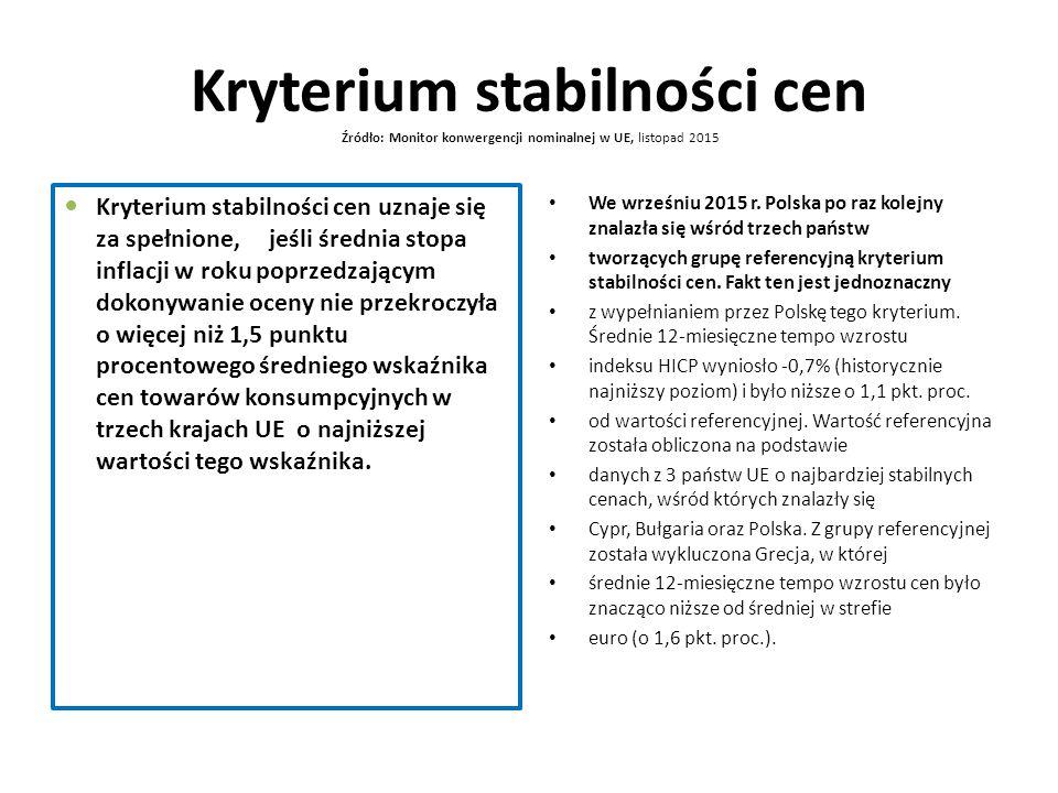 Kryterium stabilności cen Źródło: Monitor konwergencji nominalnej w UE, listopad 2015