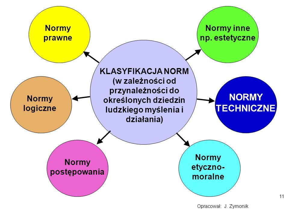 NORMY TECHNICZNE Normy prawne Normy inne np. estetyczne