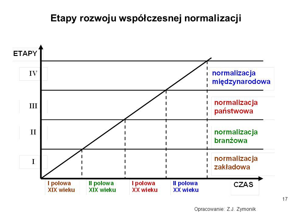 Etapy rozwoju współczesnej normalizacji