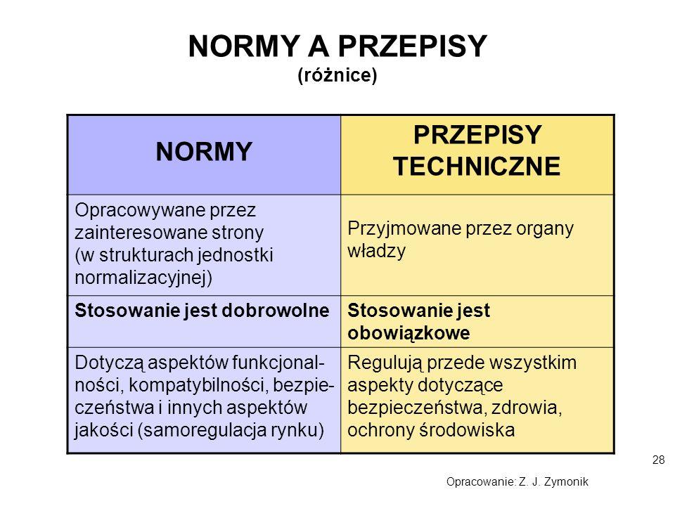 NORMY A PRZEPISY (różnice)