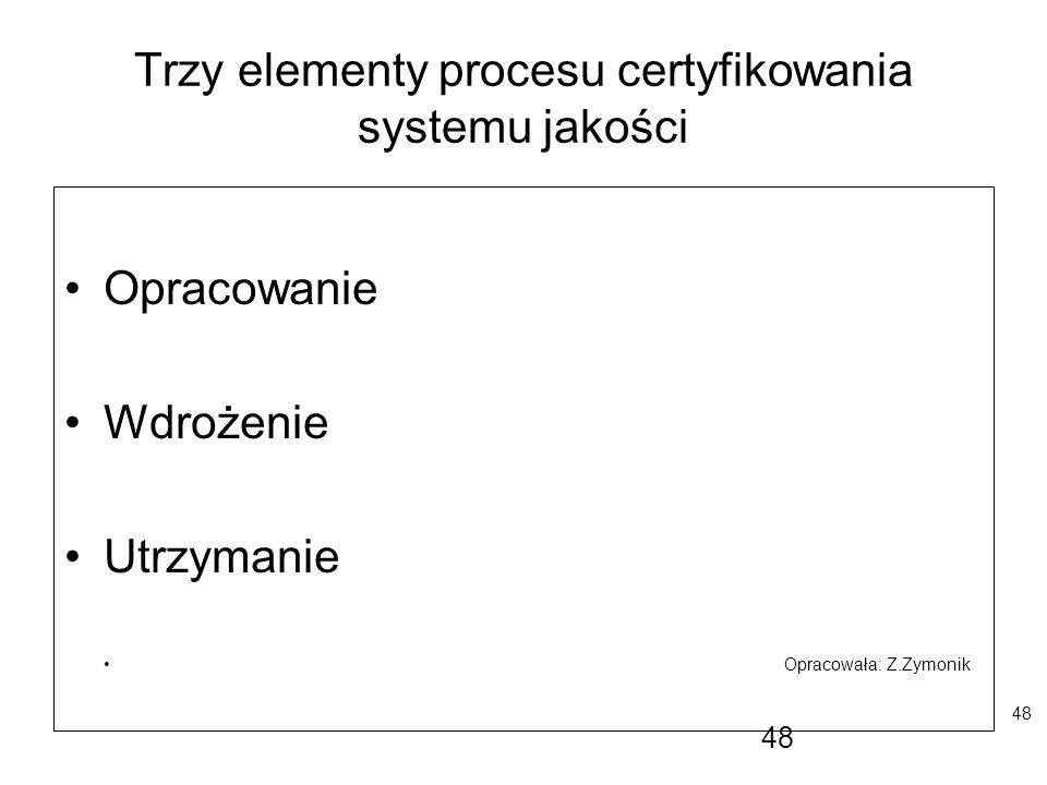 Trzy elementy procesu certyfikowania systemu jakości
