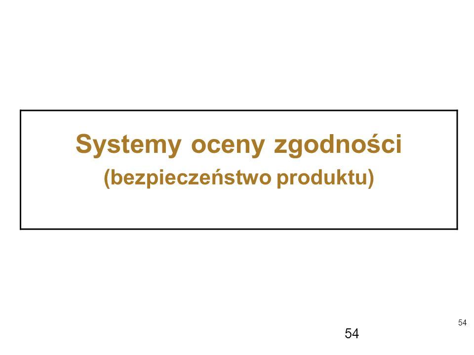 Systemy oceny zgodności (bezpieczeństwo produktu)