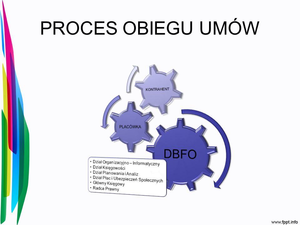 PROCES OBIEGU UMÓW DBFO Dział Organizacyjno – Informatyczny