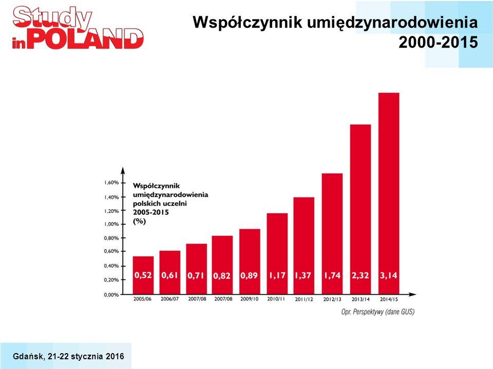 Współczynnik umiędzynarodowienia 2000-2015