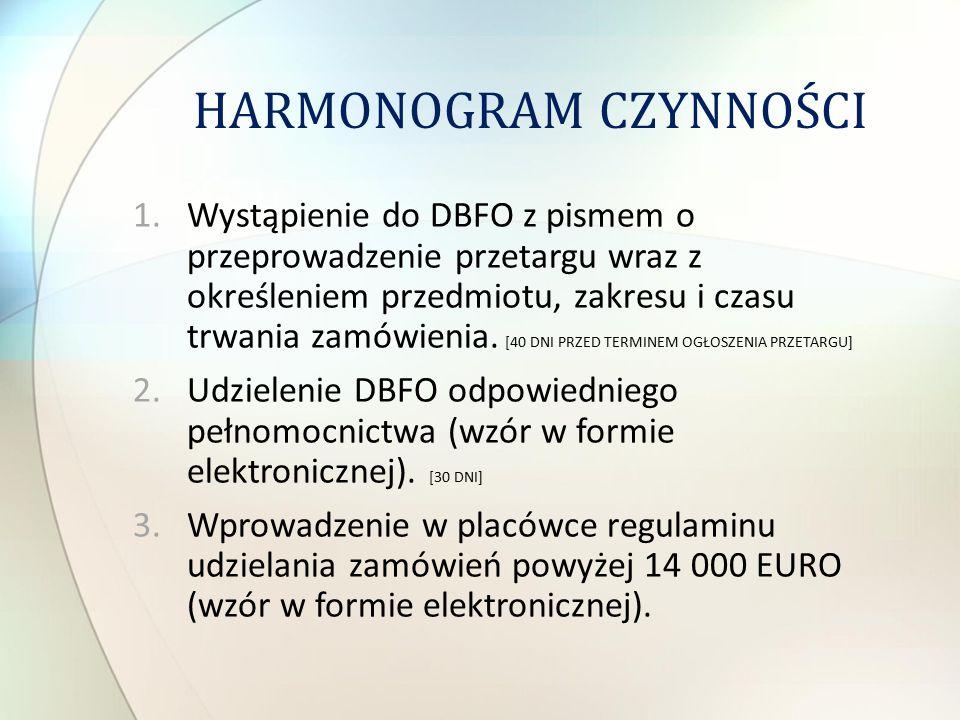 HARMONOGRAM CZYNNOŚCI