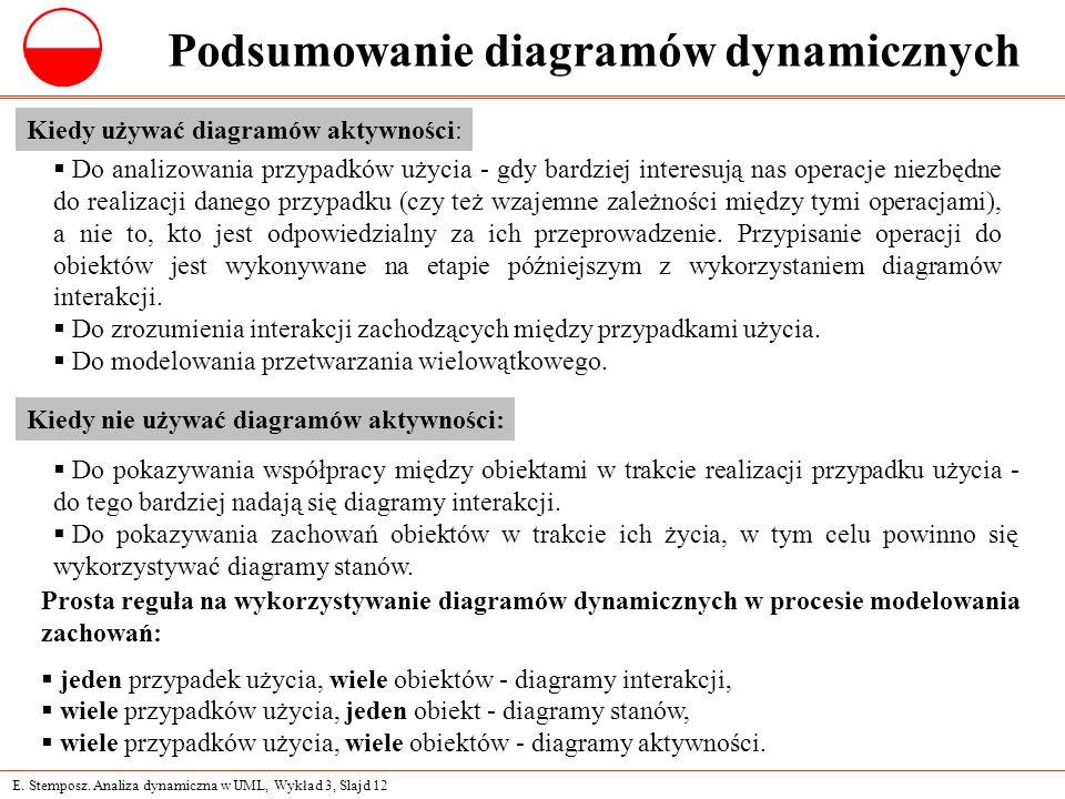 Podsumowanie diagramów dynamicznych