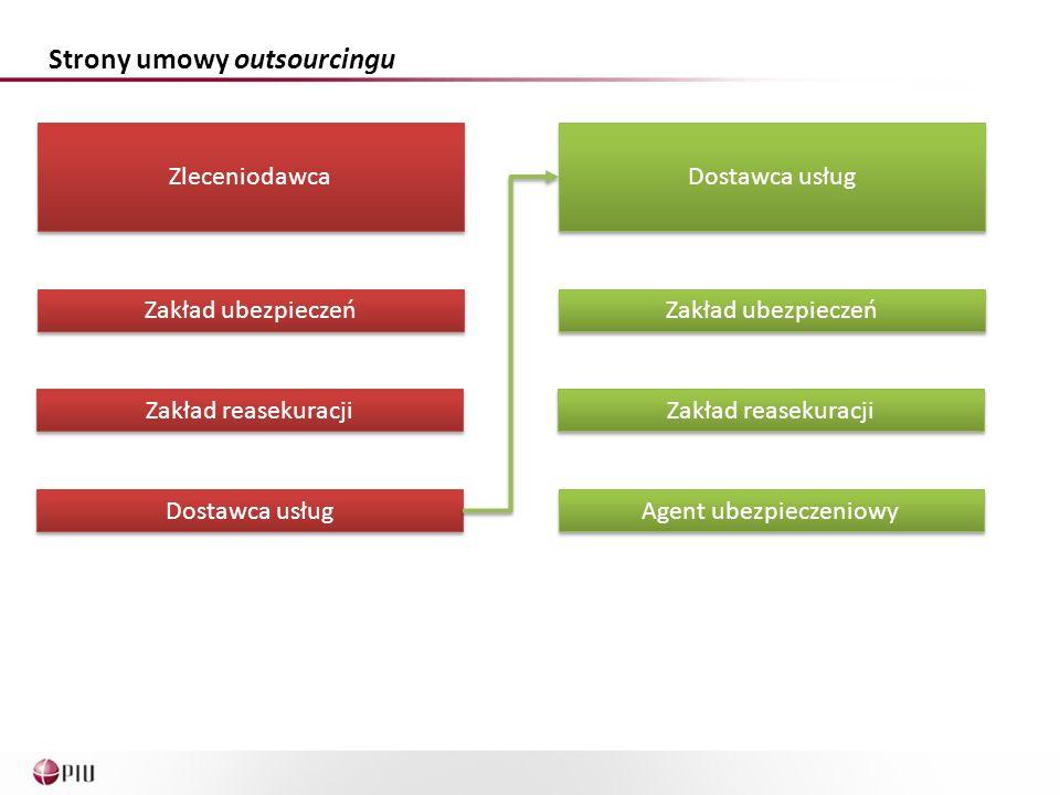 Strony umowy outsourcingu