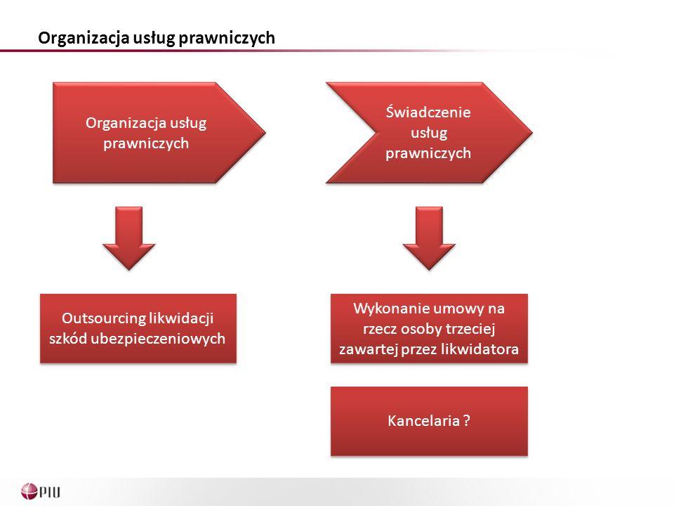 Organizacja usług prawniczych