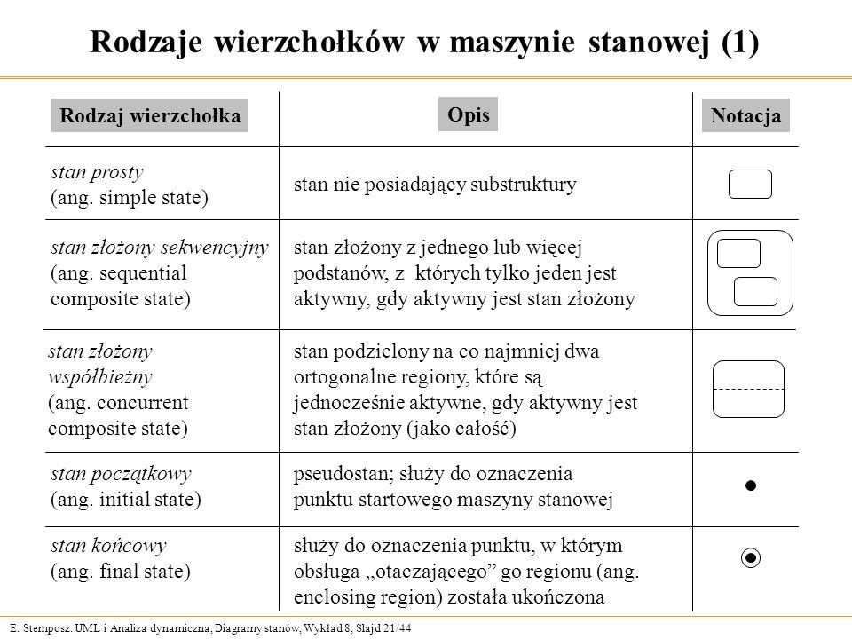 Rodzaje wierzchołków w maszynie stanowej (1)