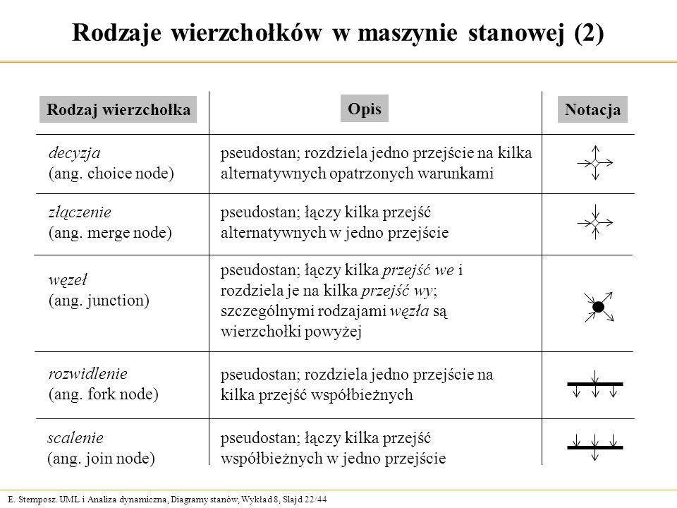 Rodzaje wierzchołków w maszynie stanowej (2)