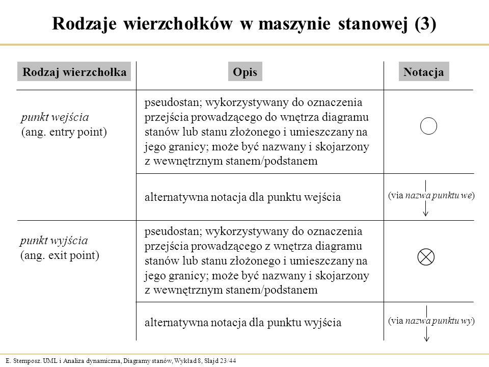 Rodzaje wierzchołków w maszynie stanowej (3)