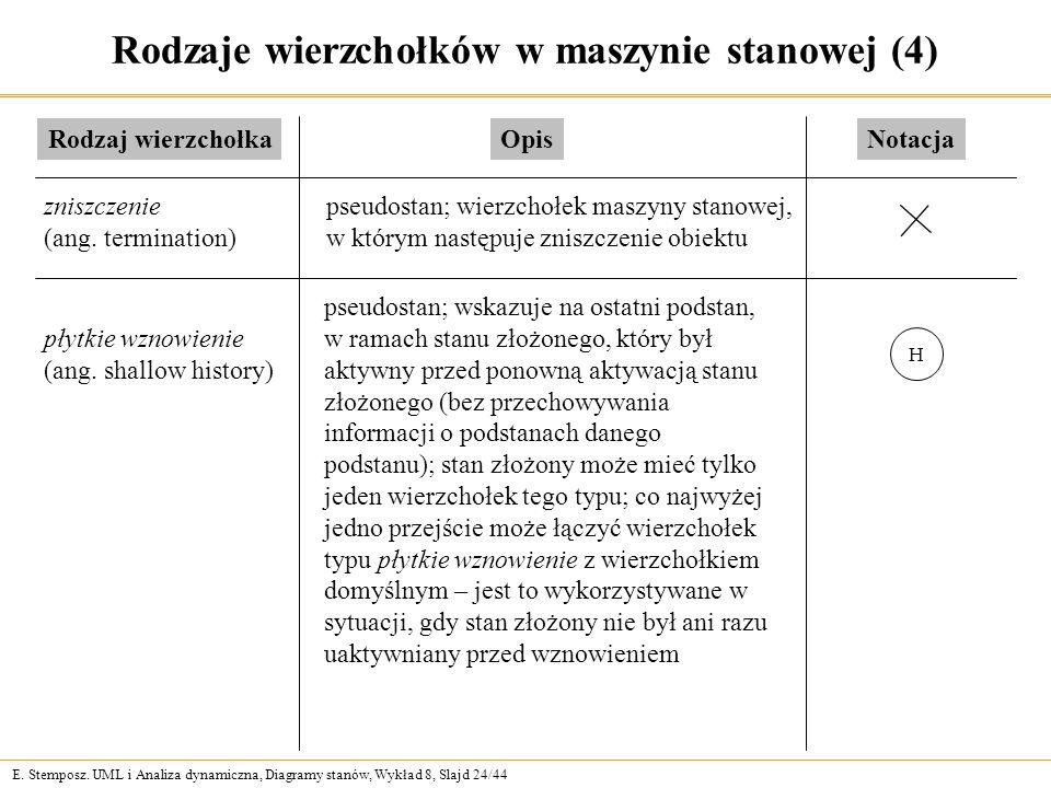 Rodzaje wierzchołków w maszynie stanowej (4)