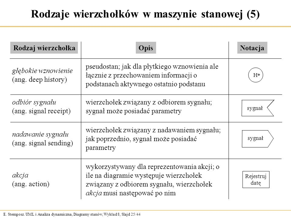 Rodzaje wierzchołków w maszynie stanowej (5)
