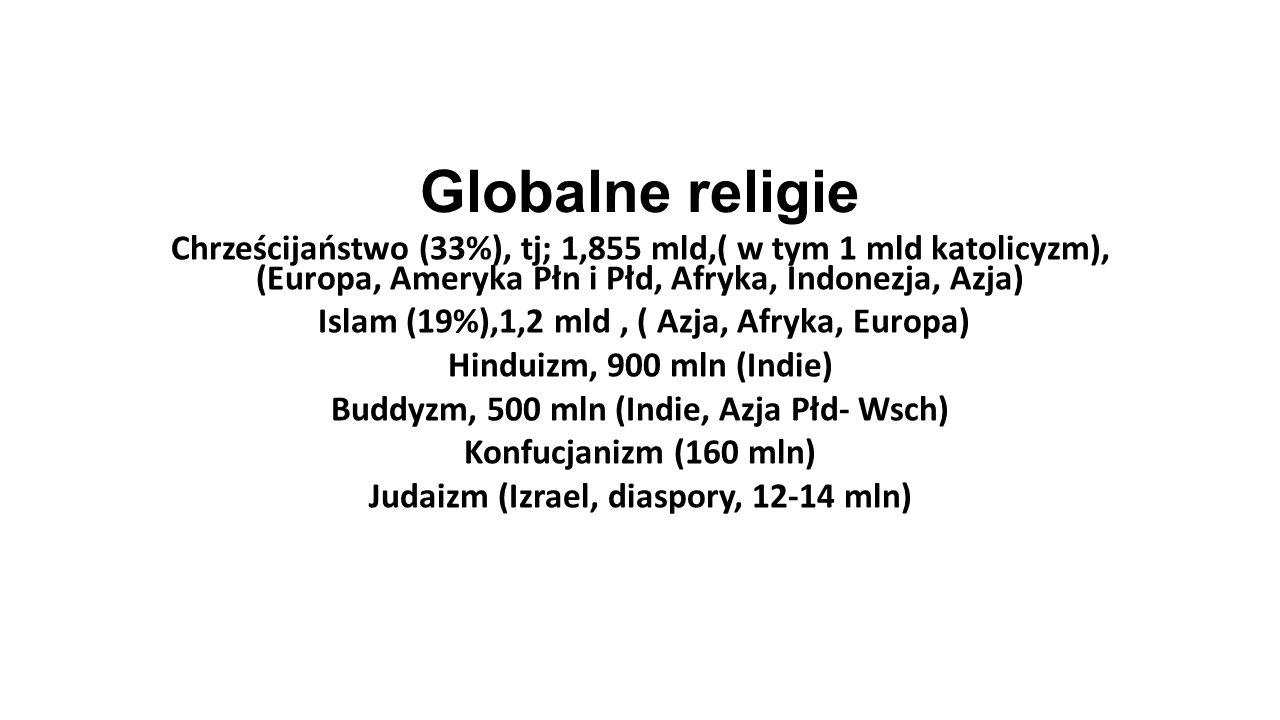 Globalne religie Chrześcijaństwo (33%), tj; 1,855 mld,( w tym 1 mld katolicyzm), (Europa, Ameryka Płn i Płd, Afryka, Indonezja, Azja)