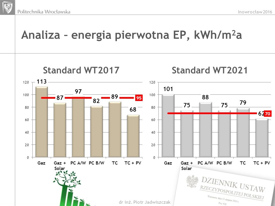 Analiza – energia pierwotna EP, kWh/m2a