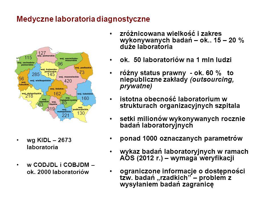 Medyczne laboratoria diagnostyczne