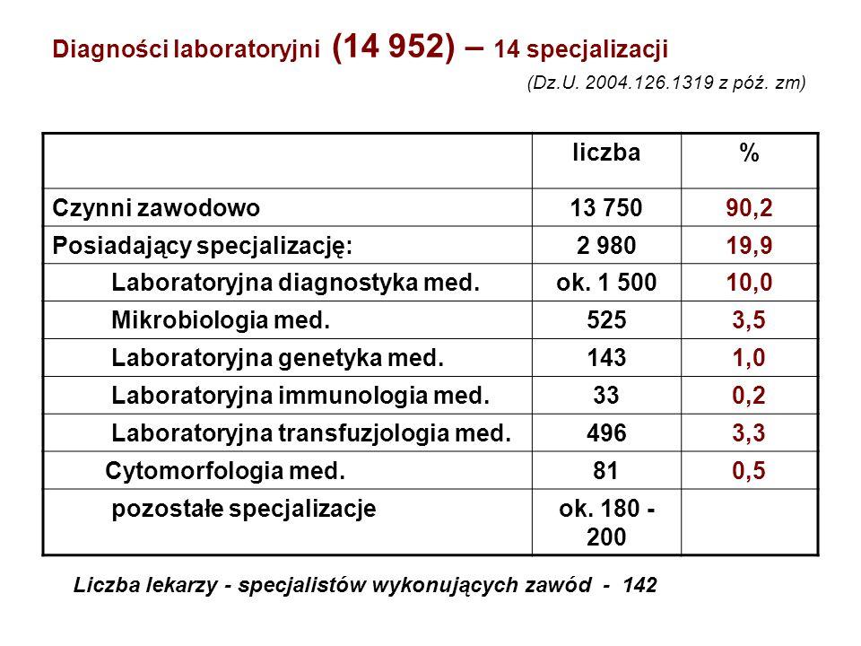 Posiadający specjalizację: 2 980 19,9 Laboratoryjna diagnostyka med.