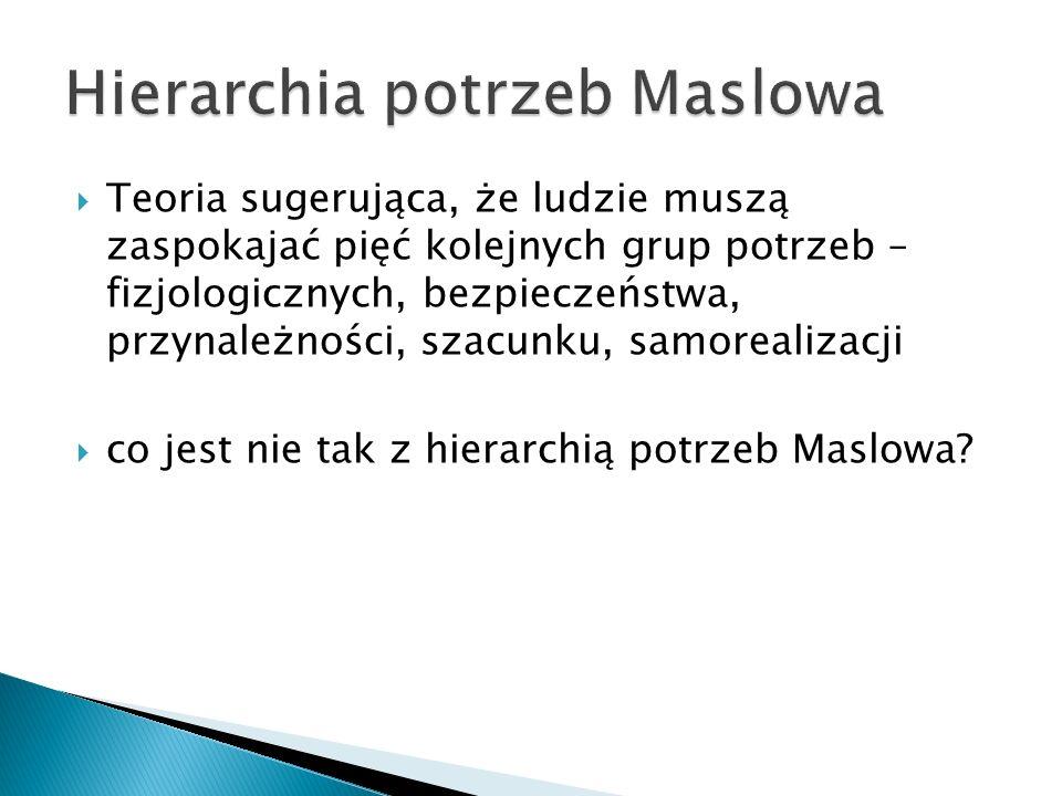 Hierarchia potrzeb Maslowa