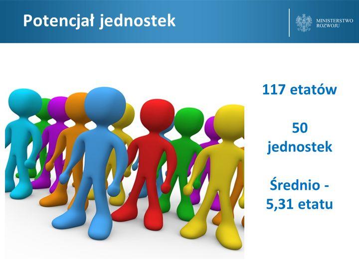 Potencjał jednostek 117 etatów 50 jednostek Średnio -5,31 etatu