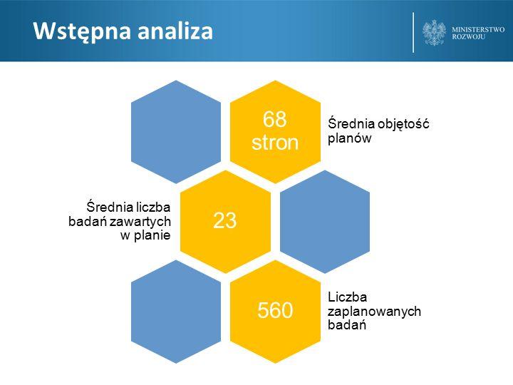 Wstępna analiza 68 stron 23 560 Średnia objętość planów