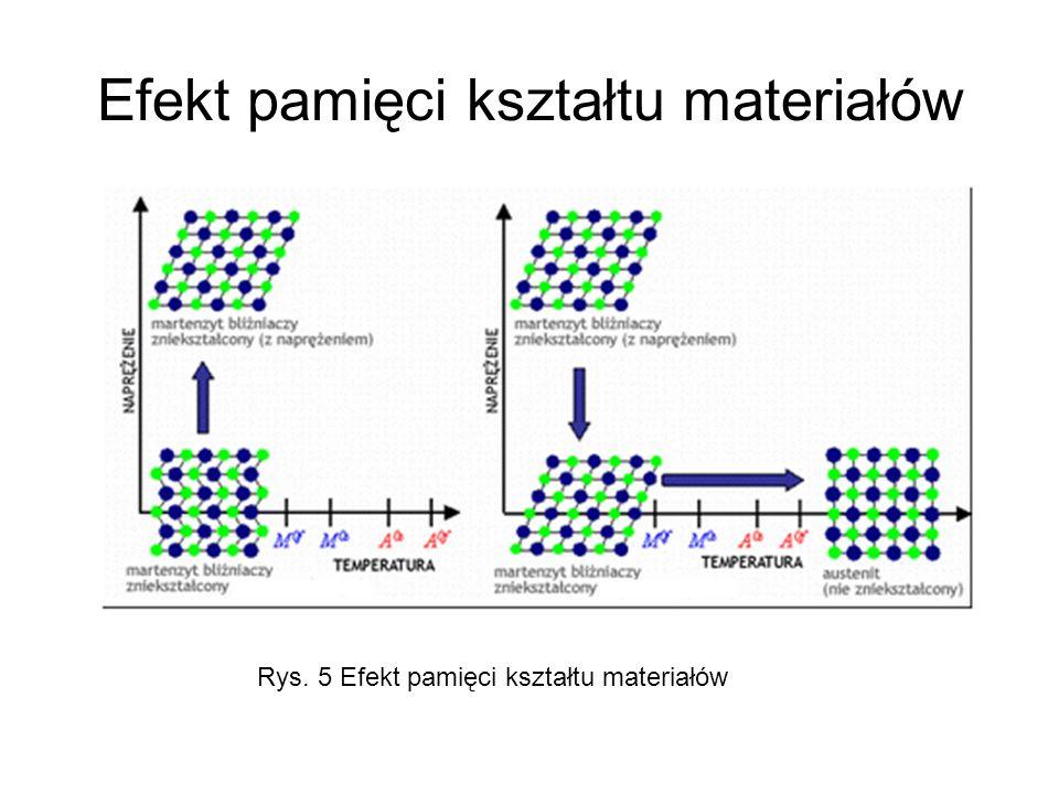 Efekt pamięci kształtu materiałów