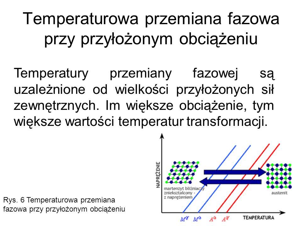 Temperaturowa przemiana fazowa przy przyłożonym obciążeniu