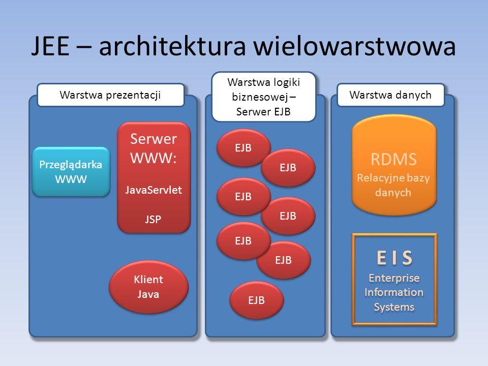JEE – architektura wielowarstwowa