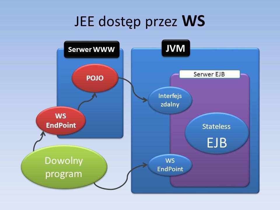 JEE dostęp przez WS JVM Dowolny program Serwer WWW POJO WS EndPoint